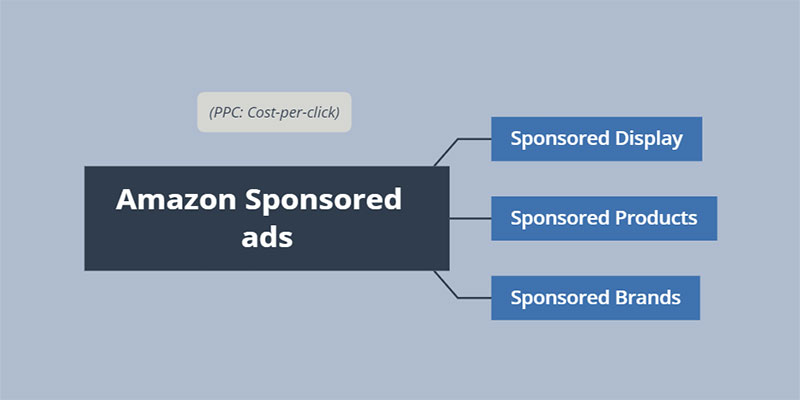 A Guide To Help You Know The Difference with 3 Types Of Amazon  Sponsored Ads