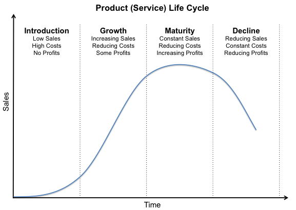 Amazon pricing strategy-product life cycle